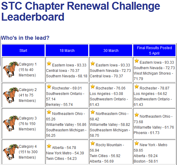 Renewal challenge matrix