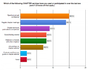 2011 Chapter Survey results graph